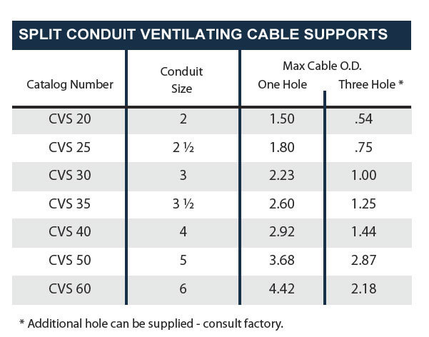 Split Conduit Ventilating Cable Supports